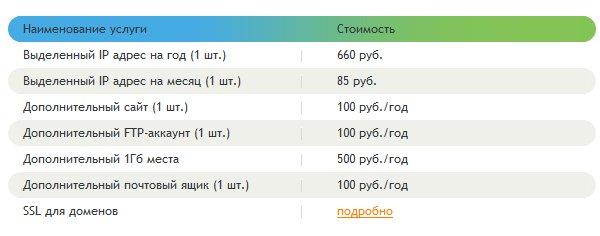 дешевый хостинг серверов samp 0.3z