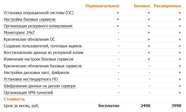 vds хостинг в россии