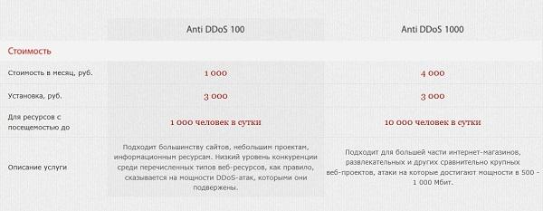 рейтинг хостингов россии 2016