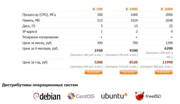 Vps в россии