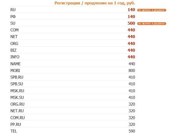 Хороший хостинг в россии дешёвый и професиональный веб хостинг